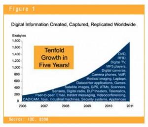 digital info created