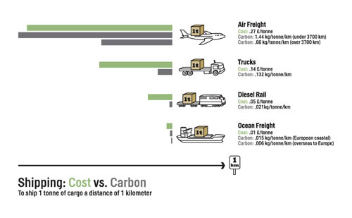 Shipping costs and carbon for biomass