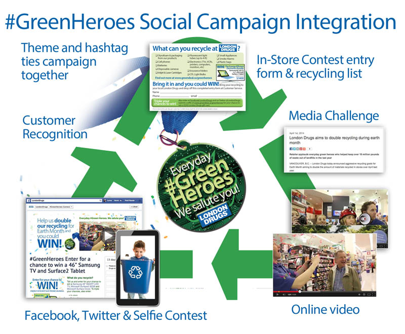 GreenHeroes-Campaign