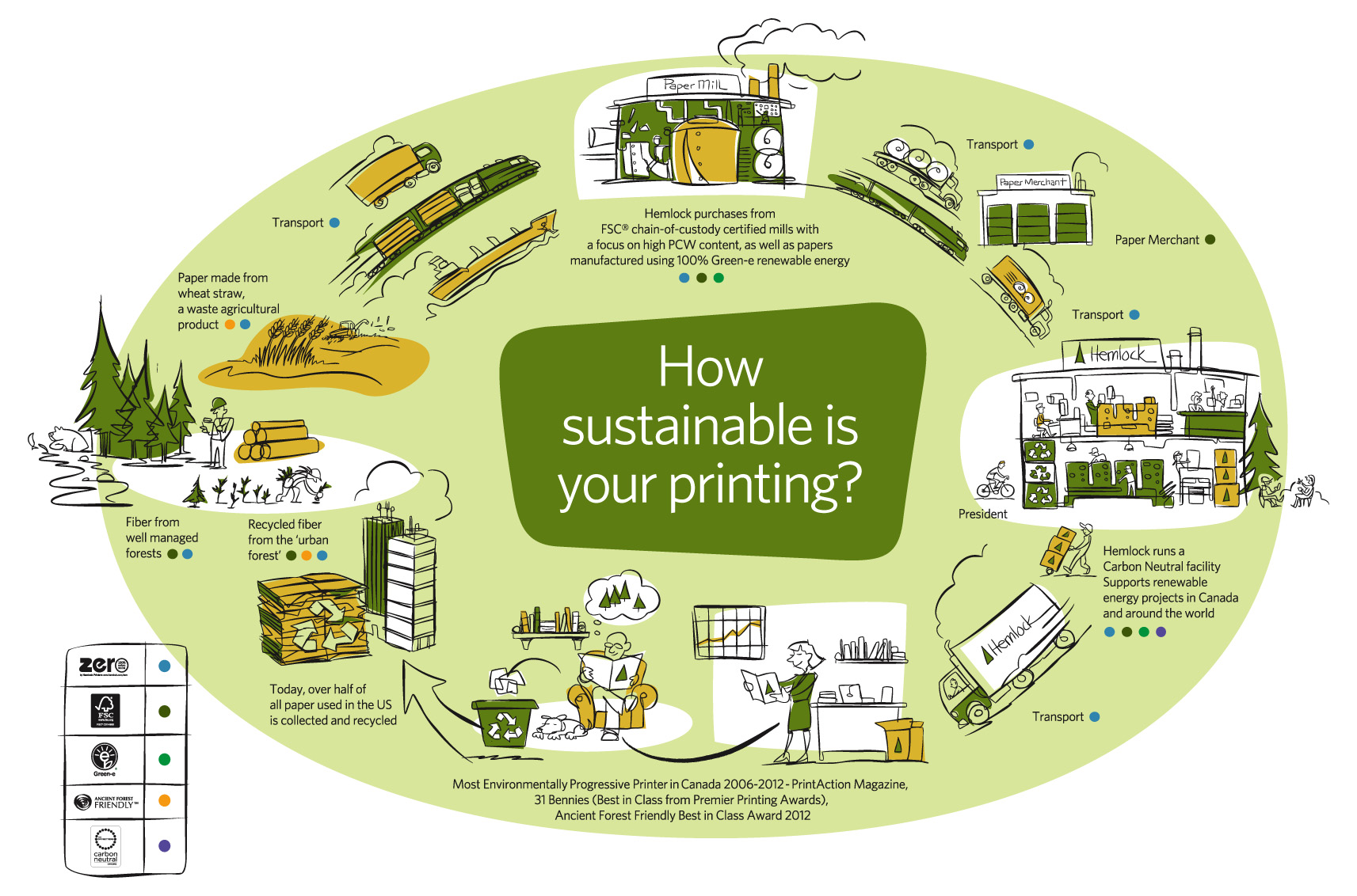 A green print supply chain illustration