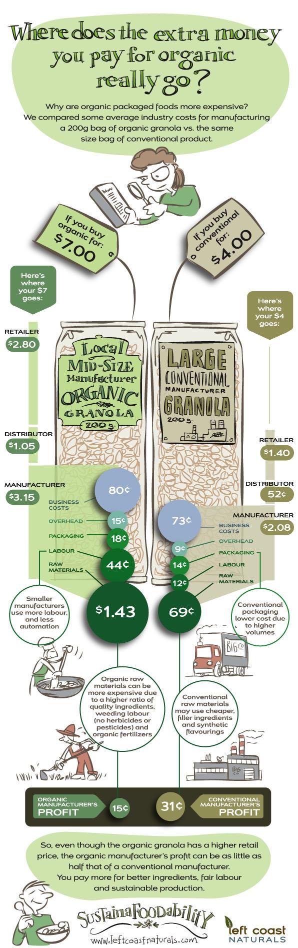 Organic-Granola-Graph4b