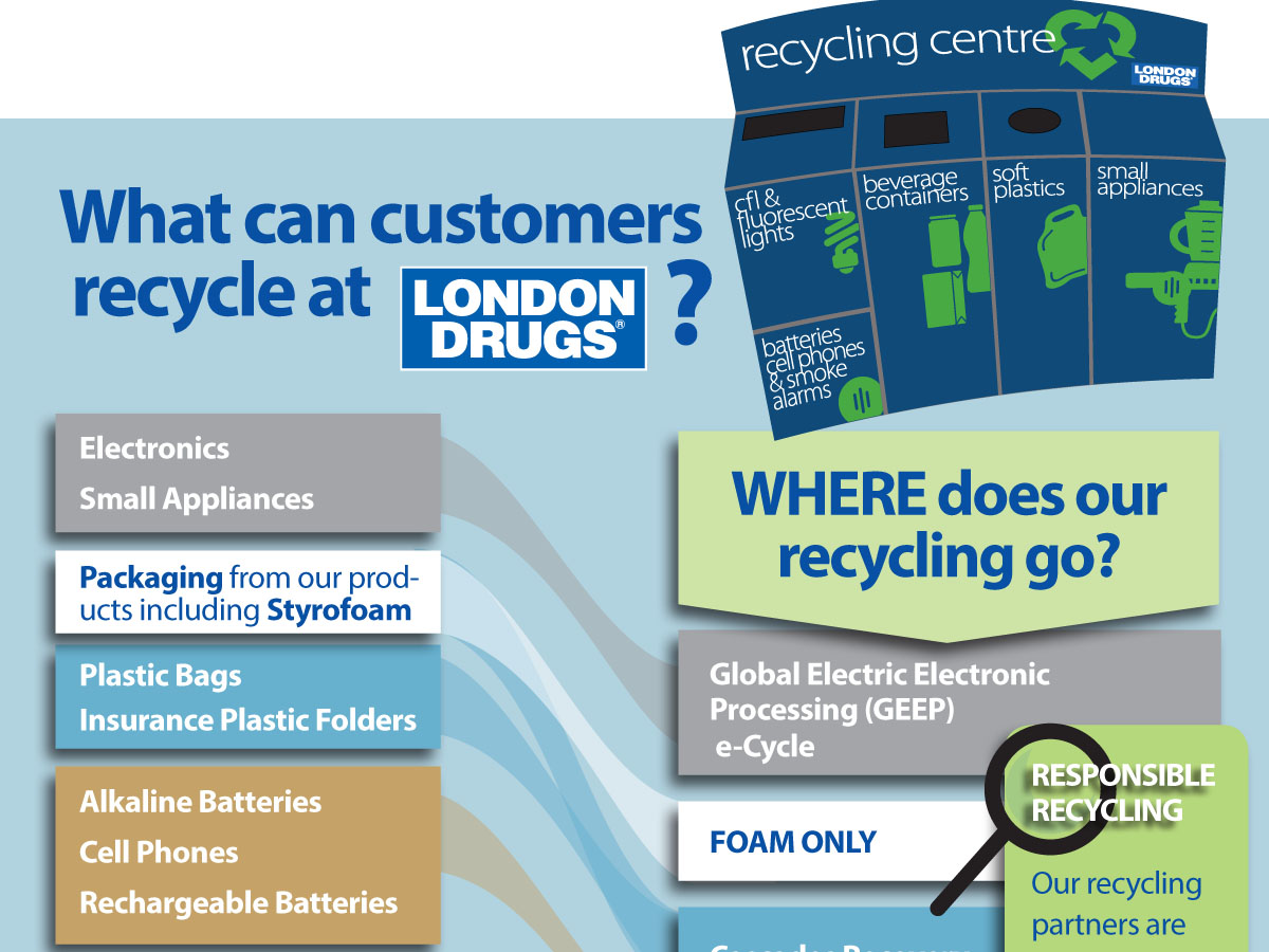 London Drugs Green Deal Recycling