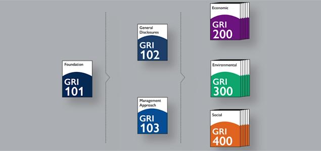 GRI Reporting Standards 2016