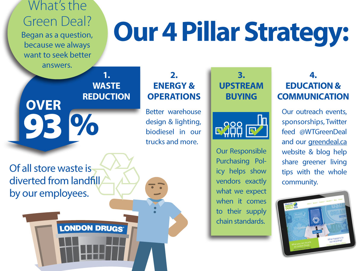London Drugs 4 Pillars of Sustainability
