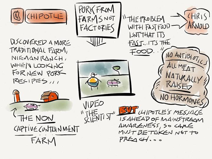 sketchblog sustainable brands